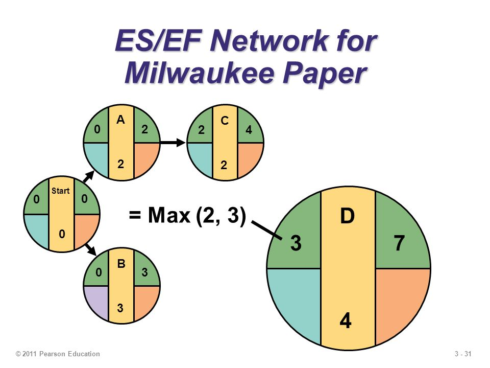 3 - 31© 2011 Pearson Education C2C2 24 ES/EF Network for Milwaukee Paper B3B3 03 Start 0 0 0 A2A2 20 D4D4 7 3 = Max (2, 3)