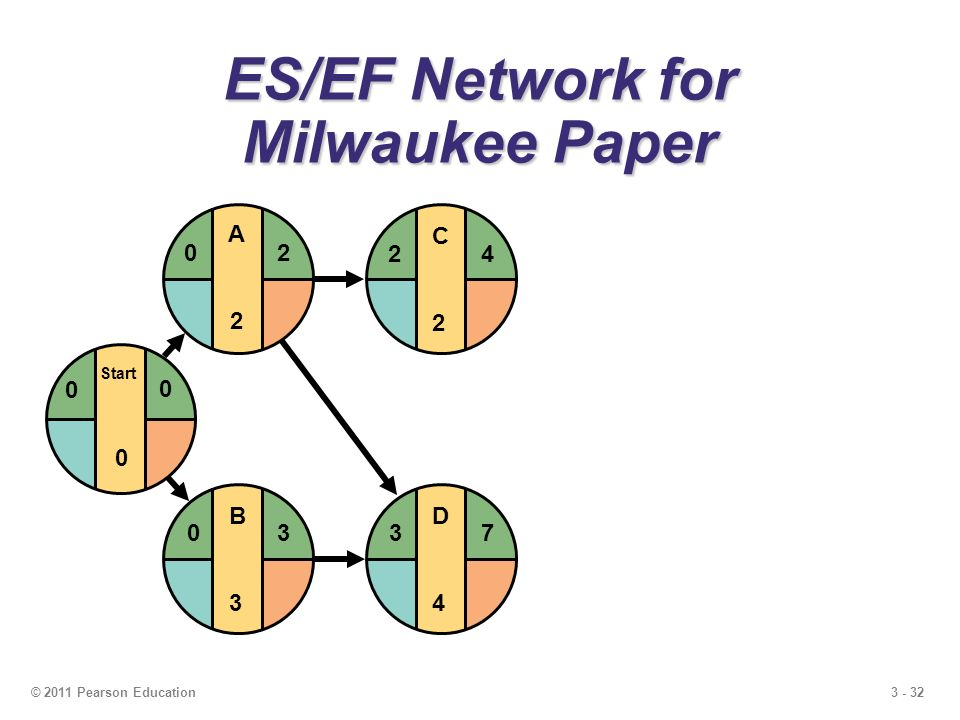3 - 32© 2011 Pearson Education D4D4 37 C2C2 24 ES/EF Network for Milwaukee Paper B3B3 03 Start 0 0 0 A2A2 20