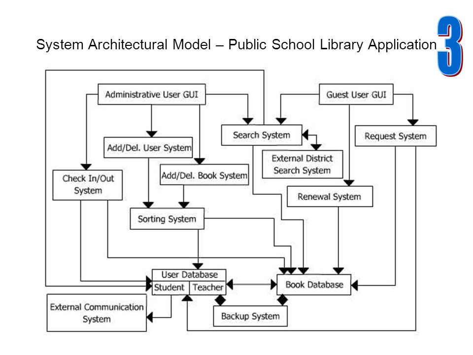 bad  high level architectural diagram elementary school library    system architectural model   public school library application