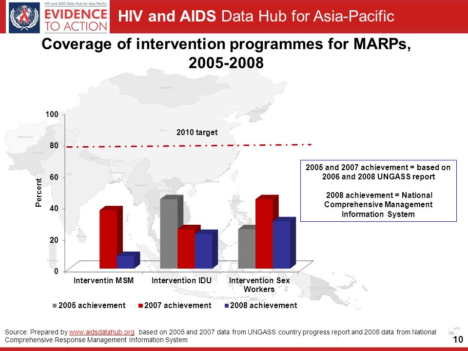 HIV and AIDS Data Hub for Asia-Pacific Coverage of intervention programmes for MARPs, Source: Prepared by   based on 2005 and 2007 data from UNGASS country progress report and 2008 data from National Comprehensive Response Management Information Systemwww.aidsdatahub.org 2005 and 2007 achievement = based on 2006 and 2008 UNGASS report 2008 achievement = National Comprehensive Management Information System