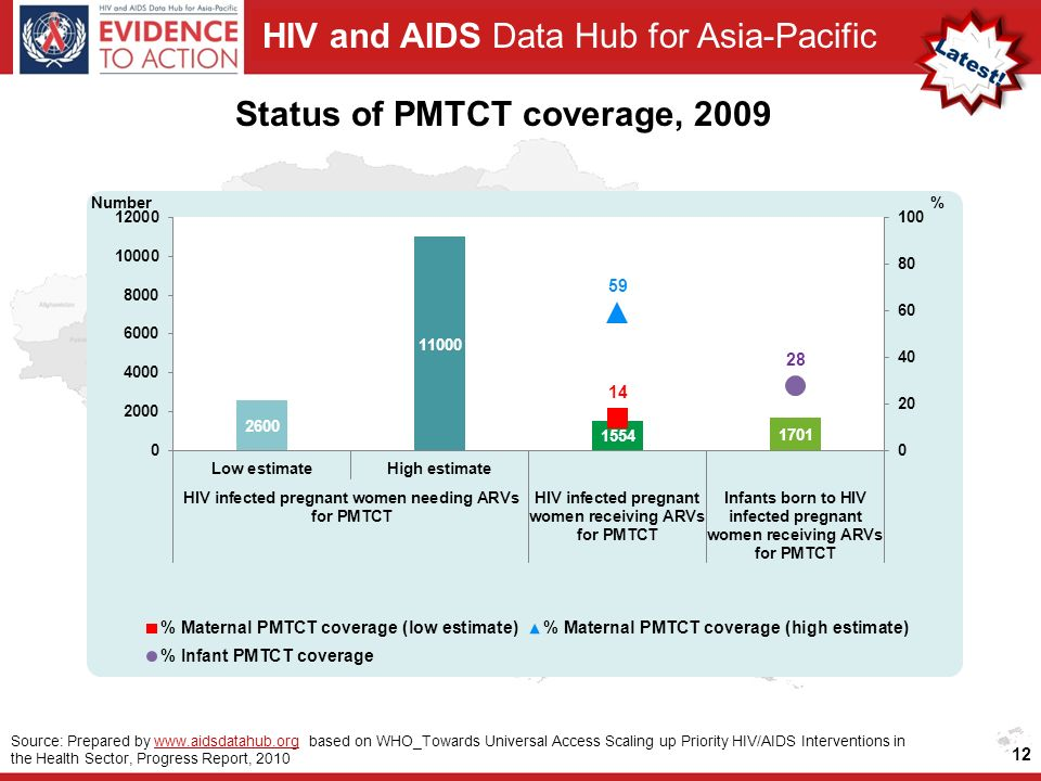 HIV and AIDS Data Hub for Asia-Pacific Status of PMTCT coverage, 2009 12 Source: Prepared by www.aidsdatahub.org based on WHO_Towards Universal Access Scaling up Priority HIV/AIDS Interventions in the Health Sector, Progress Report, 2010www.aidsdatahub.org