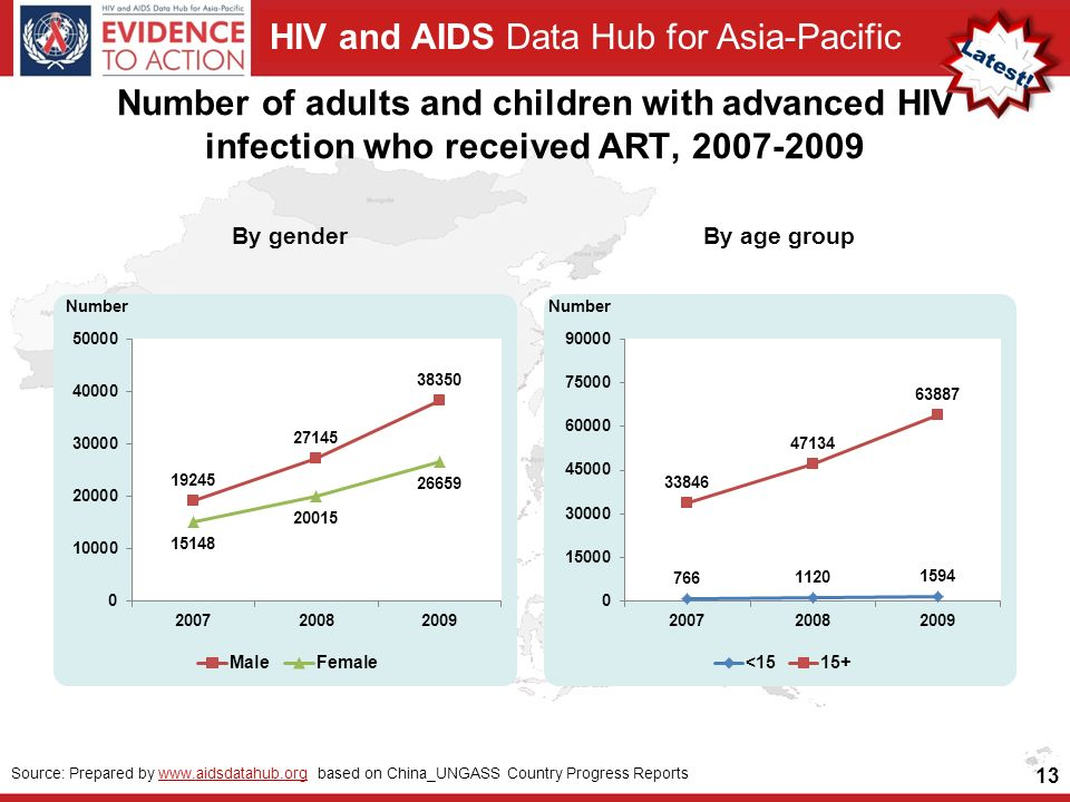 HIV and AIDS Data Hub for Asia-Pacific Number of adults and children with advanced HIV infection who received ART, By genderBy age group 13 Source: Prepared by   based on China_UNGASS Country Progress Reportswww.aidsdatahub.org