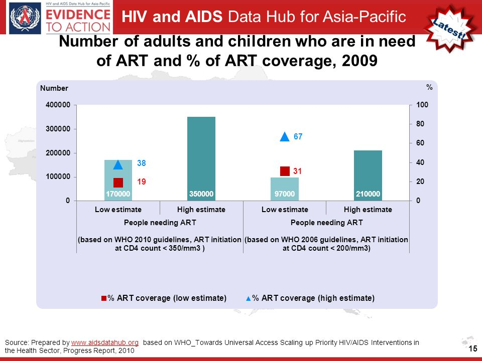 HIV and AIDS Data Hub for Asia-Pacific Number of adults and children who are in need of ART and % of ART coverage, Source: Prepared by   based on WHO_Towards Universal Access Scaling up Priority HIV/AIDS Interventions in the Health Sector, Progress Report, 2010www.aidsdatahub.org