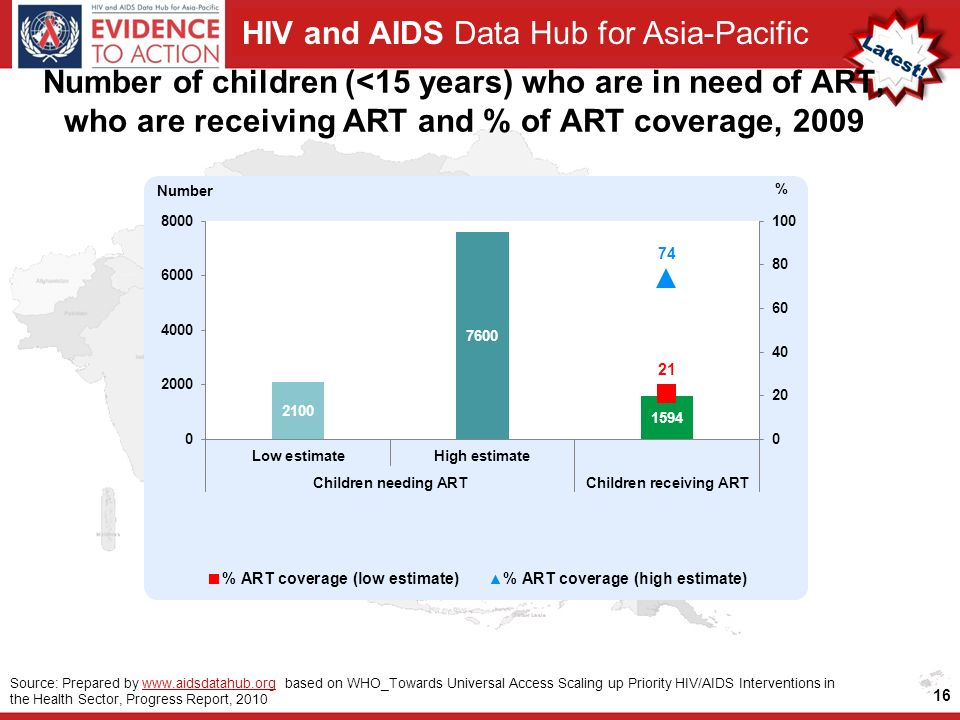 HIV and AIDS Data Hub for Asia-Pacific 16 Source: Prepared by   based on WHO_Towards Universal Access Scaling up Priority HIV/AIDS Interventions in the Health Sector, Progress Report, 2010www.aidsdatahub.org Number of children (<15 years) who are in need of ART, who are receiving ART and % of ART coverage, 2009