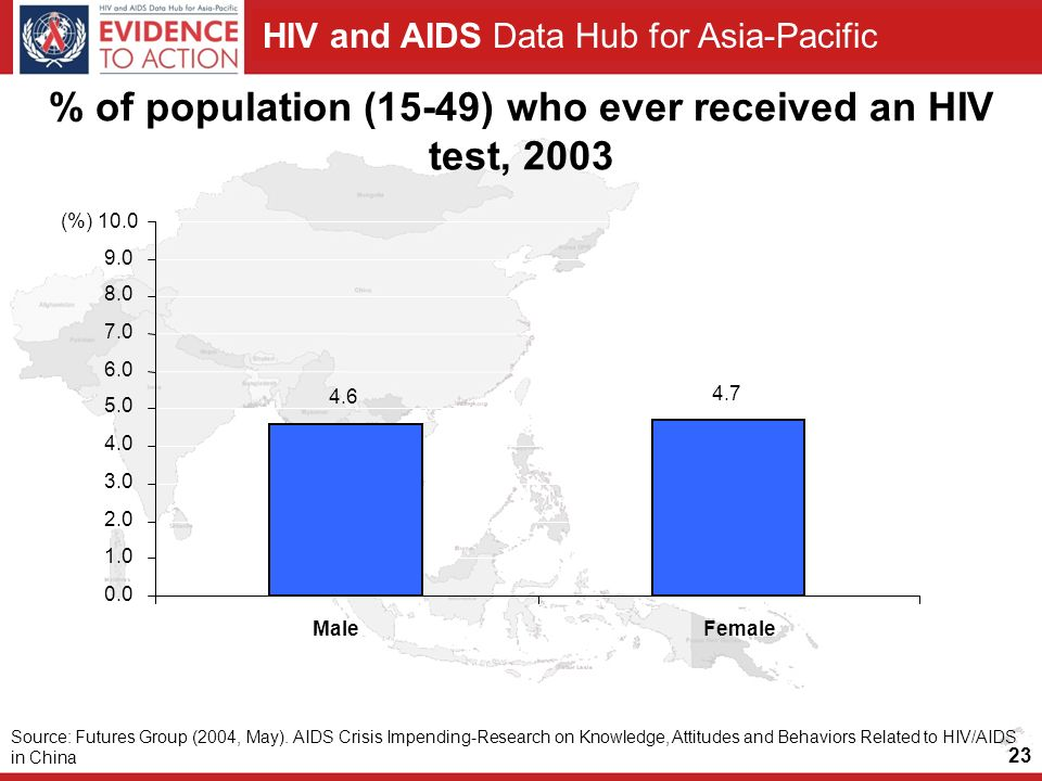HIV and AIDS Data Hub for Asia-Pacific % of population (15-49) who ever received an HIV test, (%) 10.0 MaleFemale Source: Futures Group (2004, May).