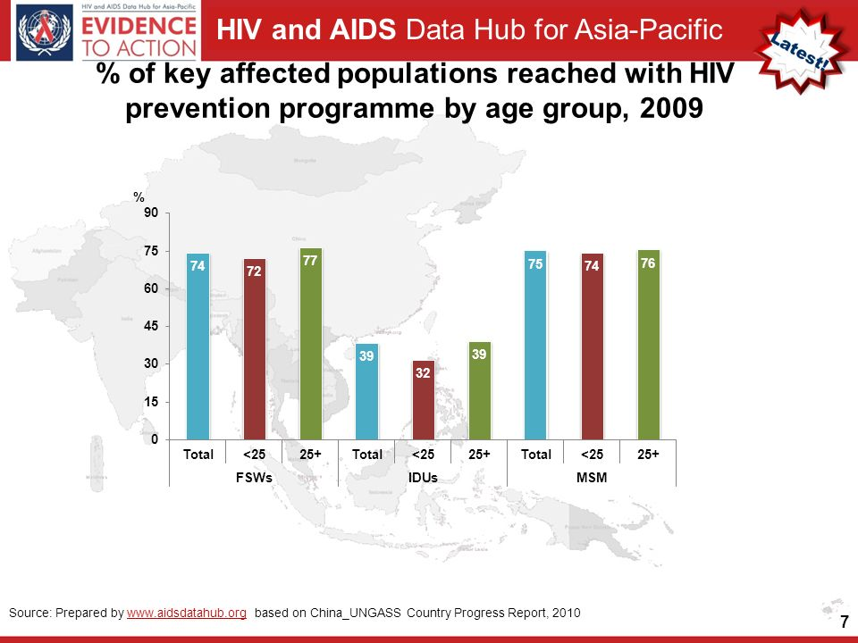 HIV and AIDS Data Hub for Asia-Pacific 7 Source: Prepared by   based on China_UNGASS Country Progress Report, 2010www.aidsdatahub.org % of key affected populations reached with HIV prevention programme by age group, 2009