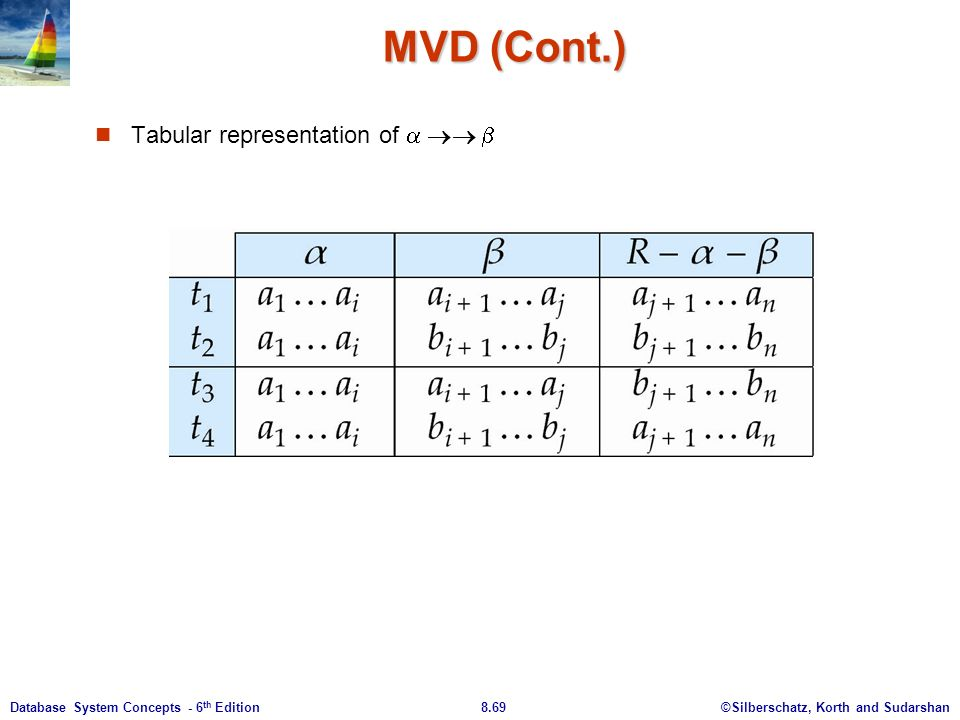 ©Silberschatz, Korth and Sudarshan8.69Database System Concepts - 6 th Edition MVD (Cont.) Tabular representation of   