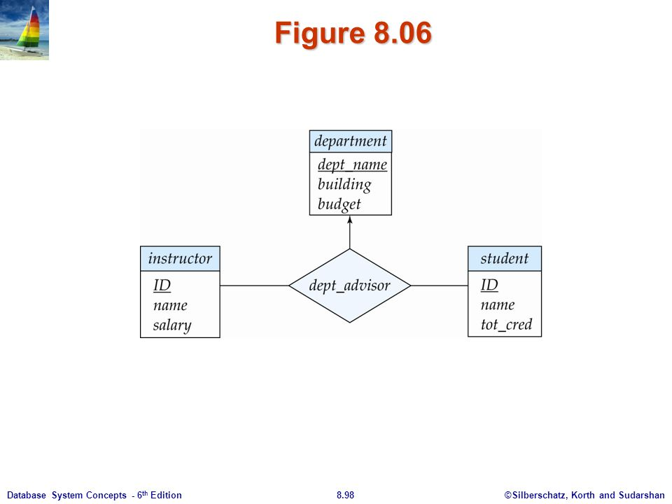 ©Silberschatz, Korth and Sudarshan8.98Database System Concepts - 6 th Edition Figure 8.06