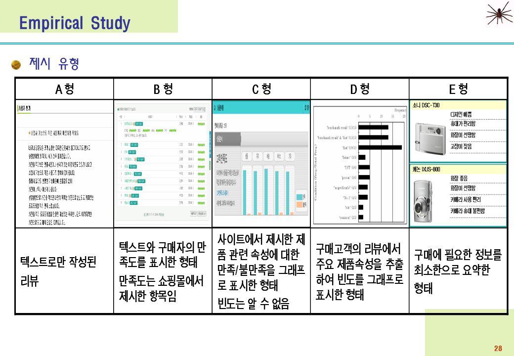 28 제시 유형 Empirical Study
