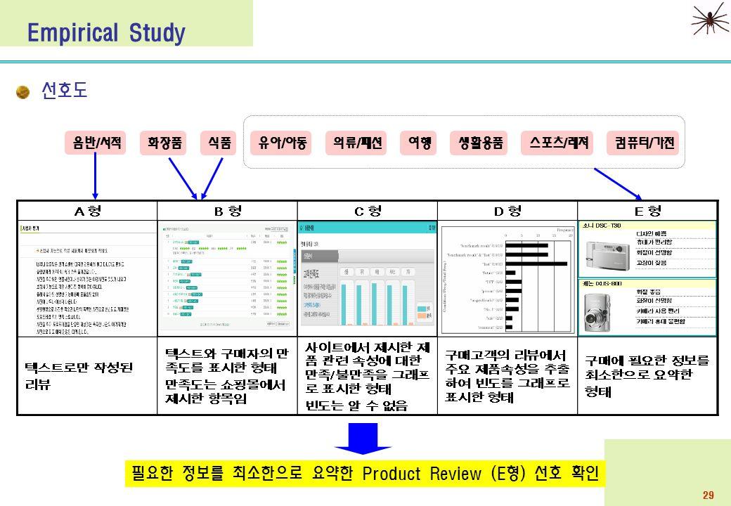 29 선호도 Empirical Study 컴퓨터/가전스포츠/레져생활용품 음반/서적 여행유아/아동의류/패션식품화장품 필요한 정보를 최소한으로 요약한 Product Review (E형) 선호 확인