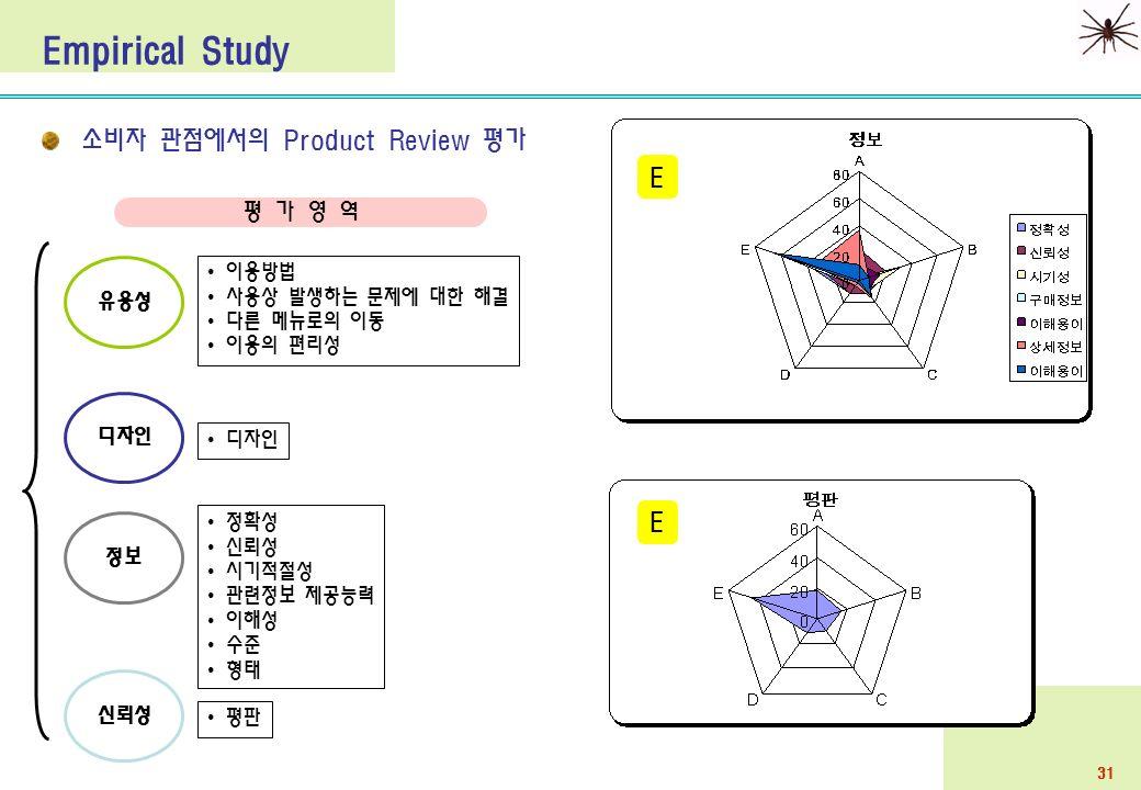 31 Empirical Study 소비자 관점에서의 Product Review 평가 유용성 이용방법 사용상 발생하는 문제에 대한 해결 다른 메뉴로의 이동 이용의 편리성 디자인 정보 정확성 신뢰성 시기적절성 관련정보 제공능력 이해성 수준 형태 신뢰성 평판 평 가 영 역 E E