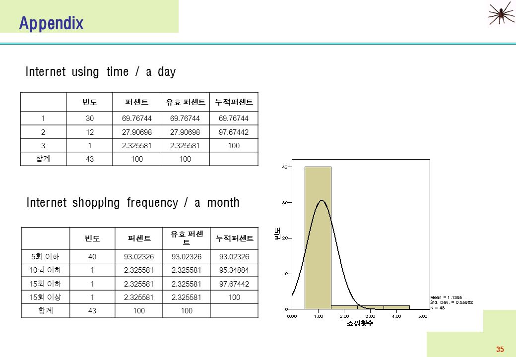 35 Appendix Internet using time / a day 빈도퍼센트유효 퍼센트누적퍼센트 13069.76744 21227.90698 97.67442 312.325581 100 합계 43100 빈도퍼센트 유효 퍼센 트 누적퍼센트 5 회 이하 4093.02326 10 회 이하 12.325581 95.34884 15 회 이하 12.325581 97.67442 15 회 이상 12.325581 100 합계 43100 Internet shopping frequency / a month