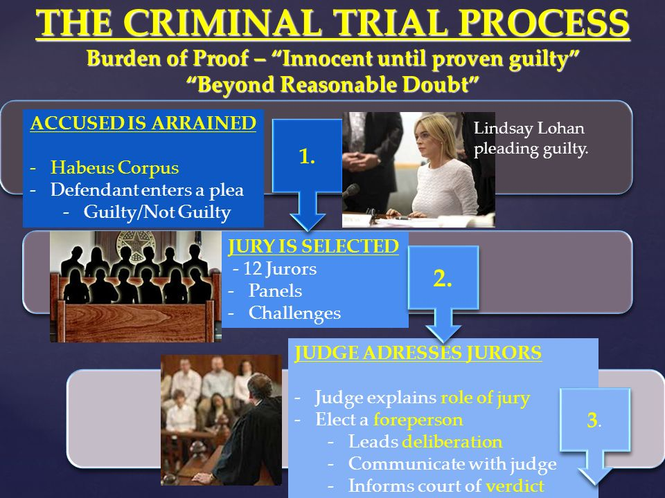 the criminal trial process While many citizens think the real action in the criminal courts happens during trials, they are wrong in that assessment ninety percent of criminal cases are.