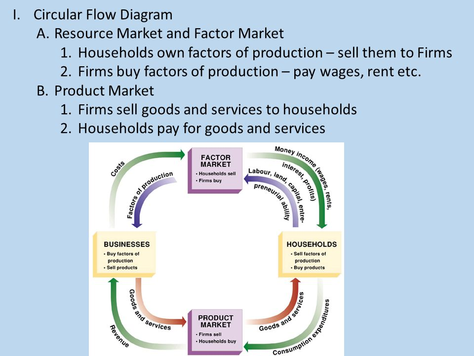 Circular Flow Diagram Resource Market and Factor Market Households ...