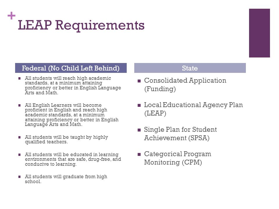 + LEAP Requirements All students will reach high academic standards, at a minimum attaining proficiency or better in English Language Arts and Math.