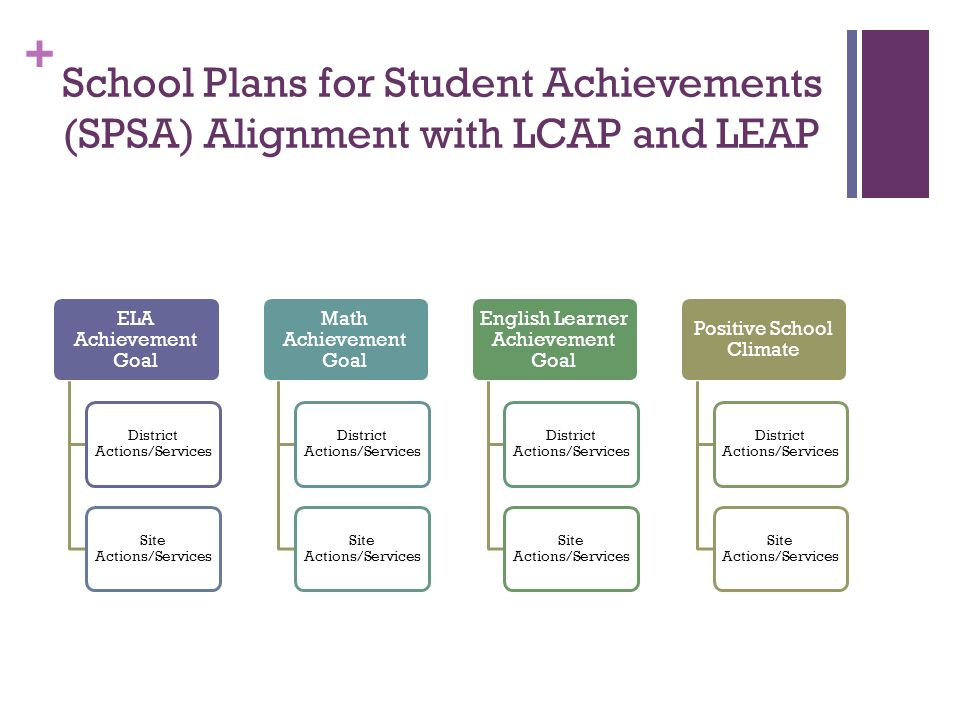 + School Plans for Student Achievements (SPSA) Alignment with LCAP and LEAP ELA Achievement Goal District Actions/Services Site Actions/Services Math Achievement Goal District Actions/Services Site Actions/Services English Learner Achievement Goal District Actions/Services Site Actions/Services Positive School Climate District Actions/Services Site Actions/Services