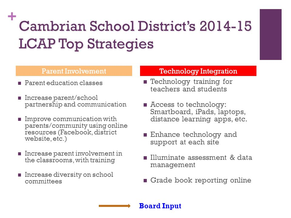 + Cambrian School District's LCAP Top Strategies Parent InvolvementTechnology Integration Parent education classes Increase parent/school partnership and communication Improve communication with parents/community using online resources (Facebook, district website, etc.) Increase parent involvement in the classrooms, with training Increase diversity on school committees Technology training for teachers and students Access to technology: Smartboard, iPads, laptops, distance learning apps, etc.