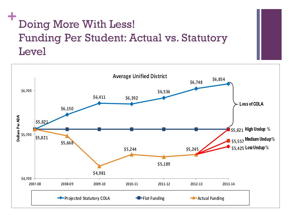 + Doing More With Less! Funding Per Student: Actual vs. Statutory Level