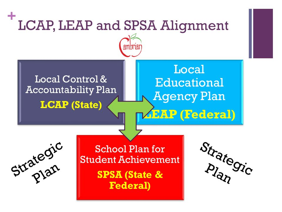 + LCAP, LEAP and SPSA Alignment Local Control & Accountability Plan LCAP (State) Local Educational Agency Plan LEAP (Federal) School Plan for Student Achievement SPSA (State & Federal) Strategic Plan