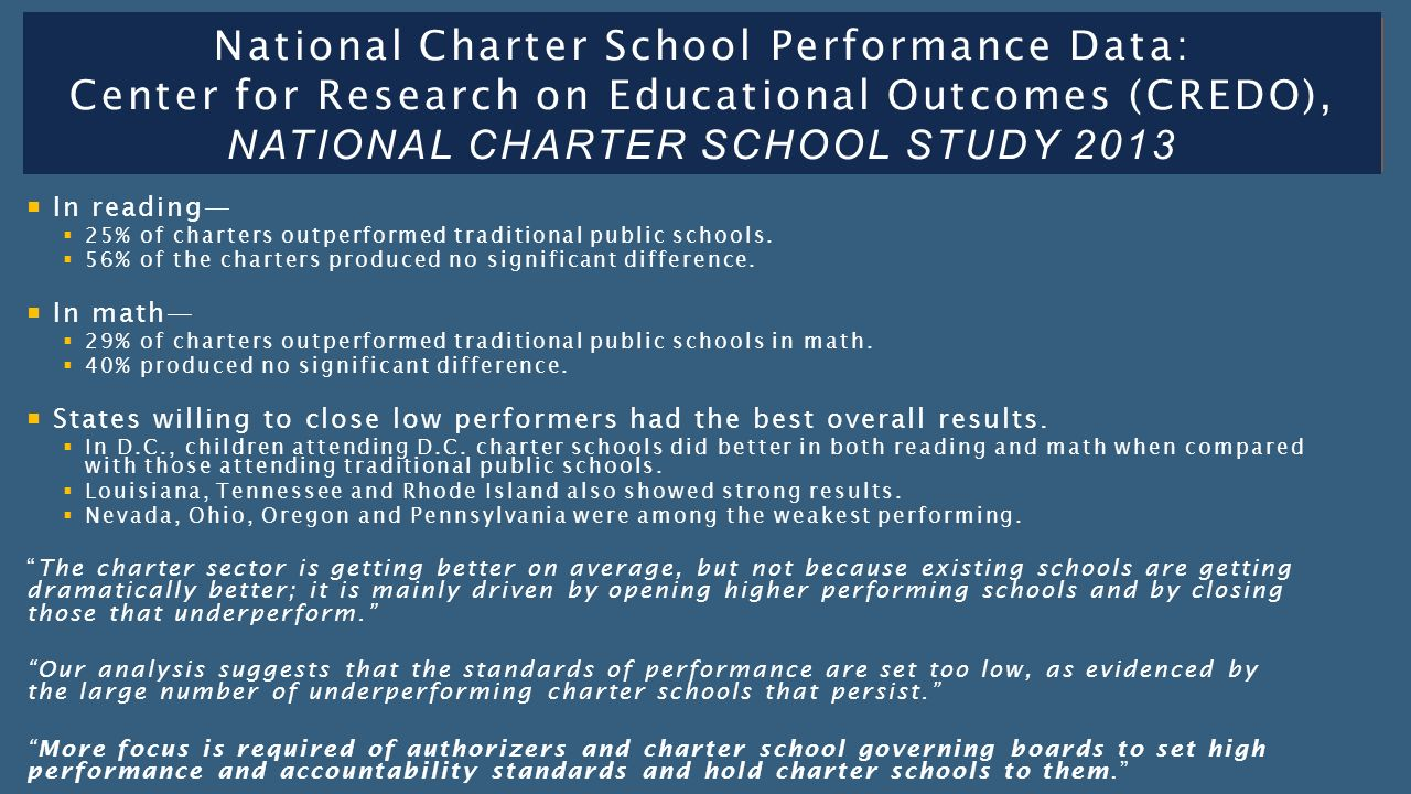  In reading—  25% of charters outperformed traditional public schools.