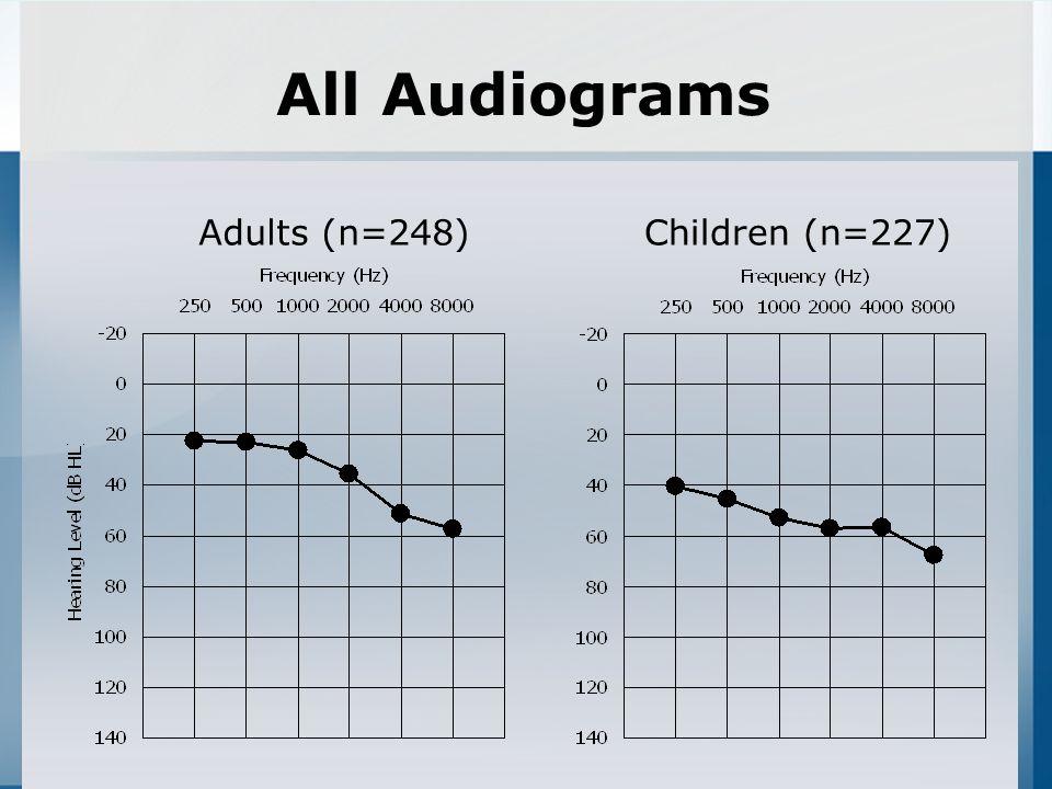 10 All Audiograms Adults (nu003d248)Children (nu003d227)  sc 1 st  SlidePlayer & Audiometric Configurations in Children Andrea Pittman Ph.D ...