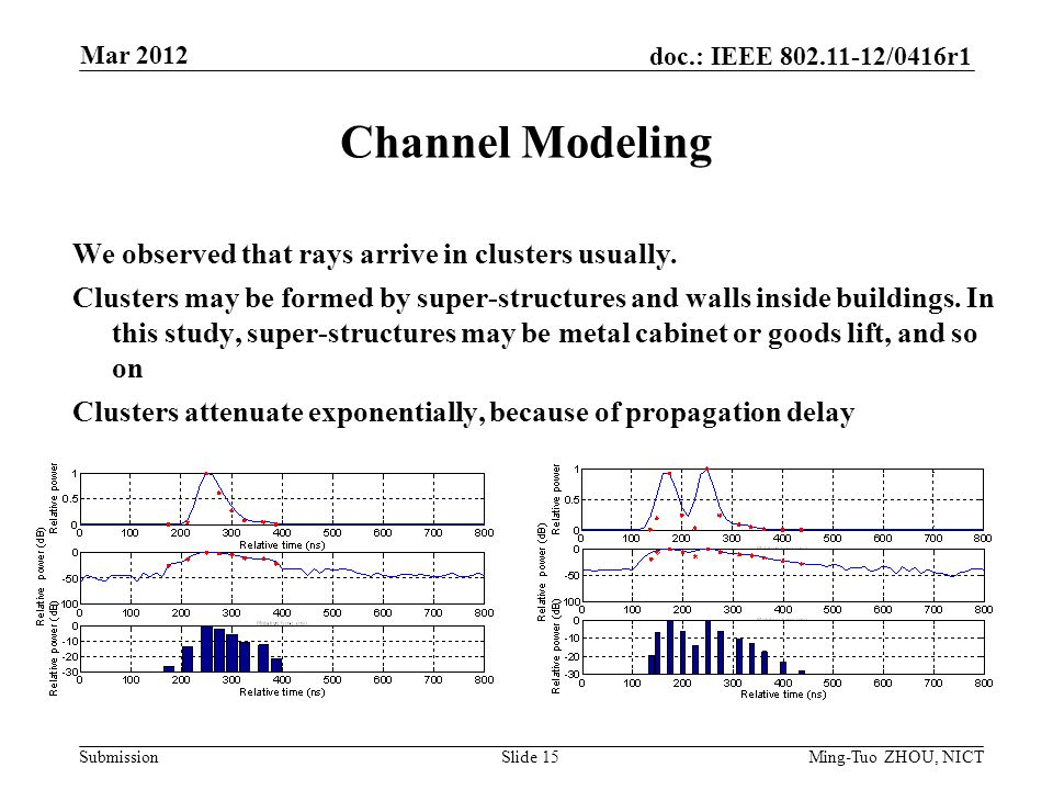 Submission doc.: IEEE /0416r1 Channel Modeling We observed that rays arrive in clusters usually.