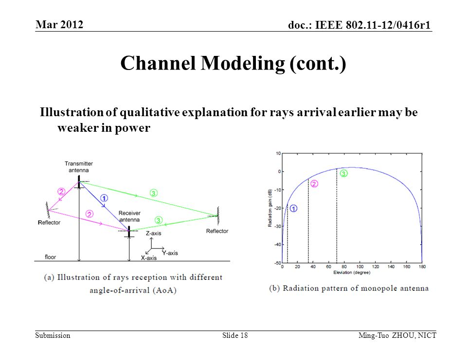 Submission doc.: IEEE /0416r1 Channel Modeling (cont.) Illustration of qualitative explanation for rays arrival earlier may be weaker in power Mar 2012 Ming-Tuo ZHOU, NICTSlide 18
