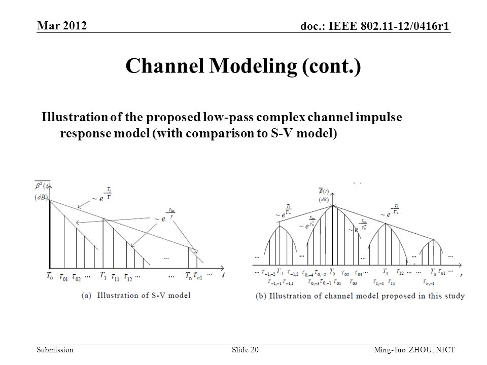 Submission doc.: IEEE /0416r1 Channel Modeling (cont.) Illustration of the proposed low-pass complex channel impulse response model (with comparison to S-V model) Mar 2012 Ming-Tuo ZHOU, NICTSlide 20