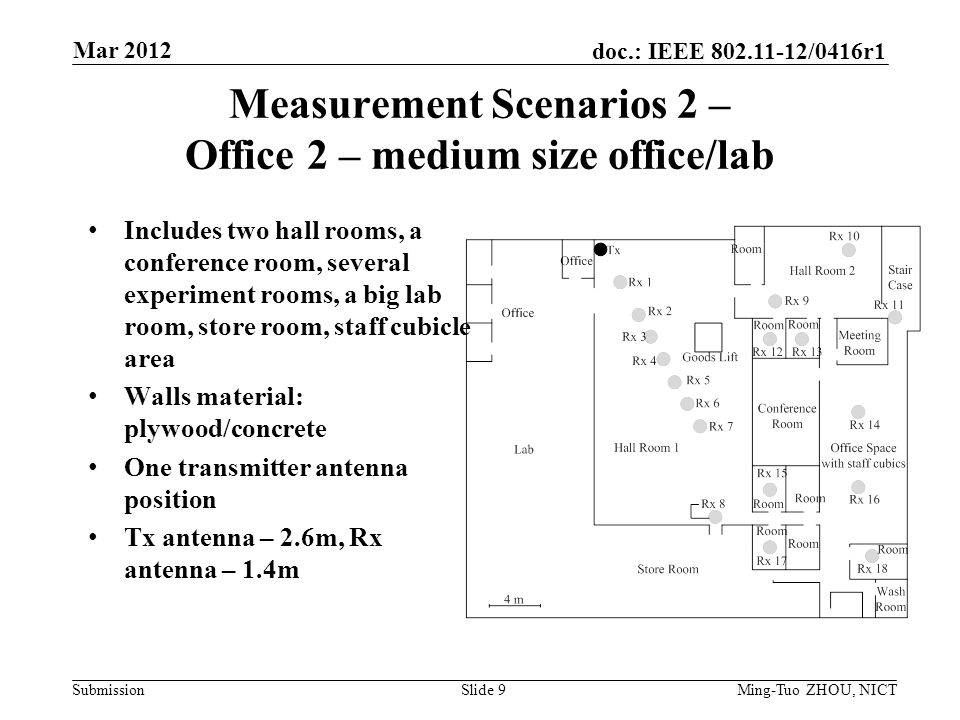 Submission doc.: IEEE /0416r1 Measurement Scenarios 2 – Office 2 – medium size office/lab Includes two hall rooms, a conference room, several experiment rooms, a big lab room, store room, staff cubicle area Walls material: plywood/concrete One transmitter antenna position Tx antenna – 2.6m, Rx antenna – 1.4m Mar 2012 Ming-Tuo ZHOU, NICTSlide 9