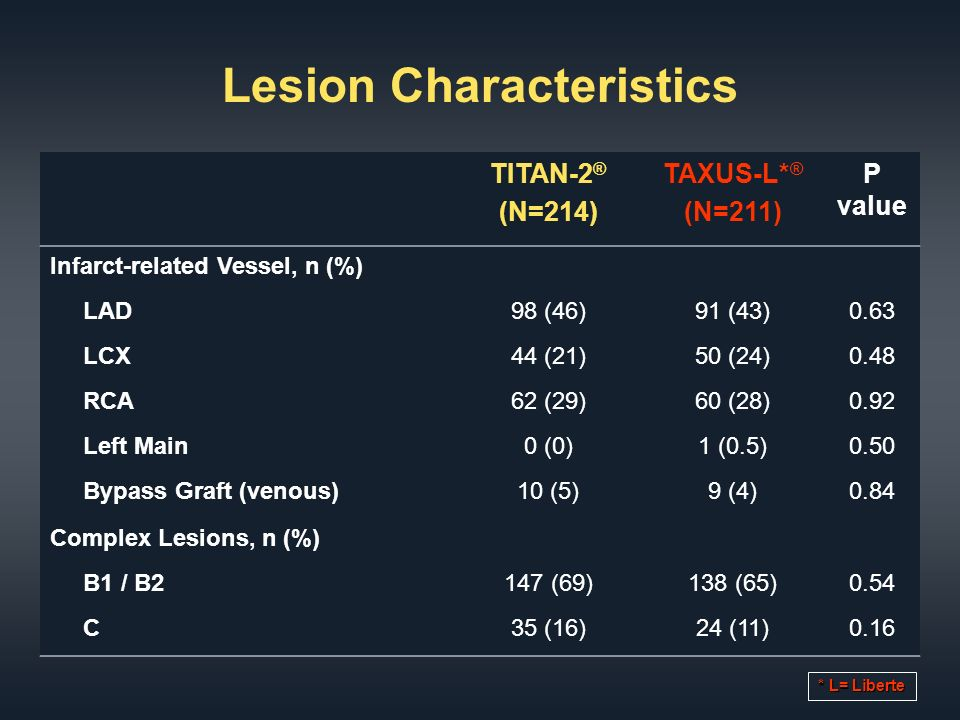 Lesion Characteristics TITAN-2 ® (N=214) TAXUS-L* ® (N=211) P value Infarct-related Vessel, n (%) LAD98 (46)91 (43)0.63 LCX44 (21)50 (24)0.48 RCA62 (29)60 (28)0.92 Left Main0 (0)1 (0.5)0.50 Bypass Graft (venous)10 (5)9 (4)0.84 Complex Lesions, n (%) B1 / B2147 (69)138 (65)0.54 C35 (16)24 (11)0.16 * L= Liberte
