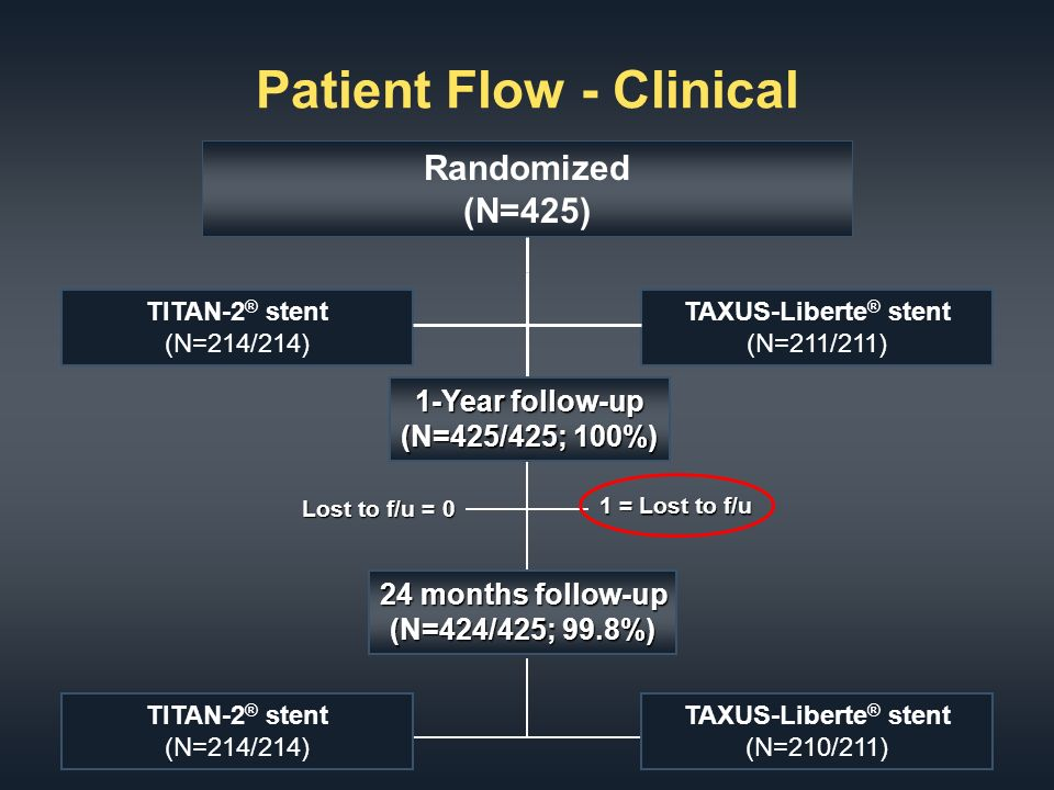 Patient Flow - Clinical Randomized (N=425) TITAN-2 ® stent (N=214/214) TAXUS-Liberte ® stent (N=211/211) 1-Year follow-up (N=425/425; 100%) TITAN-2 ® stent (N=214/214) 24 months follow-up (N=424/425; 99.8%) TAXUS-Liberte ® stent (N=210/211) 1 = Lost to f/u Lost to f/u = 0