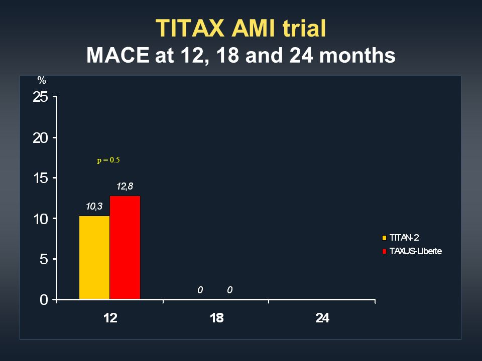 TITAX AMI trial MACE at 12, 18 and 24 months % p = 0.5