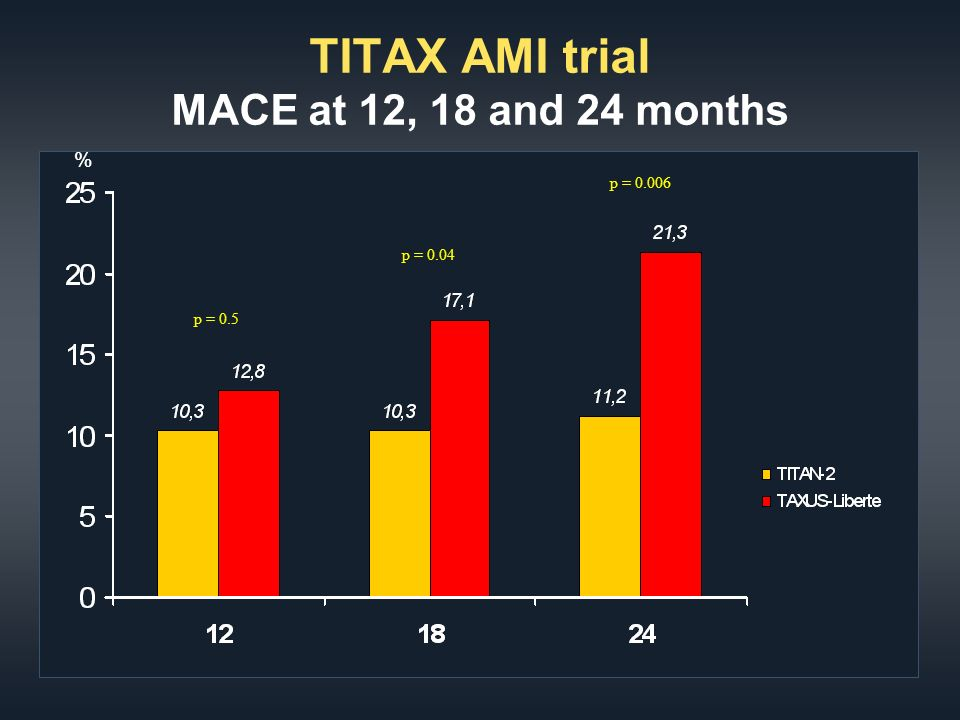 TITAX AMI trial MACE at 12, 18 and 24 months % p = 0.04 p = 0.5 p = 0.006