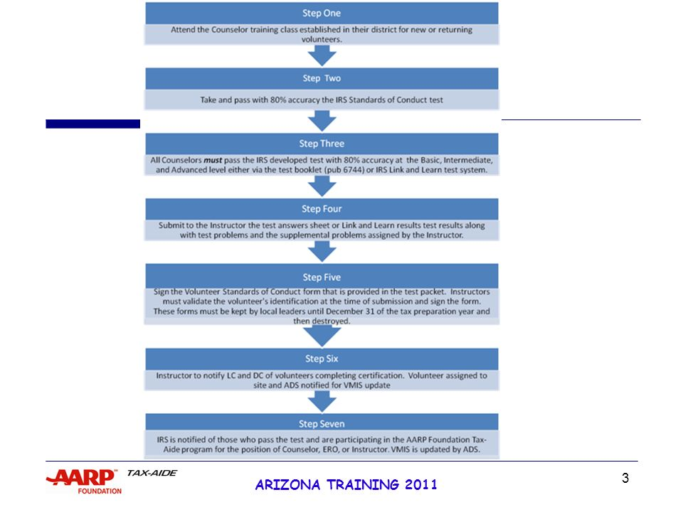 1 Arizona Training 2011 Whats New In 2011 What We Are Going To