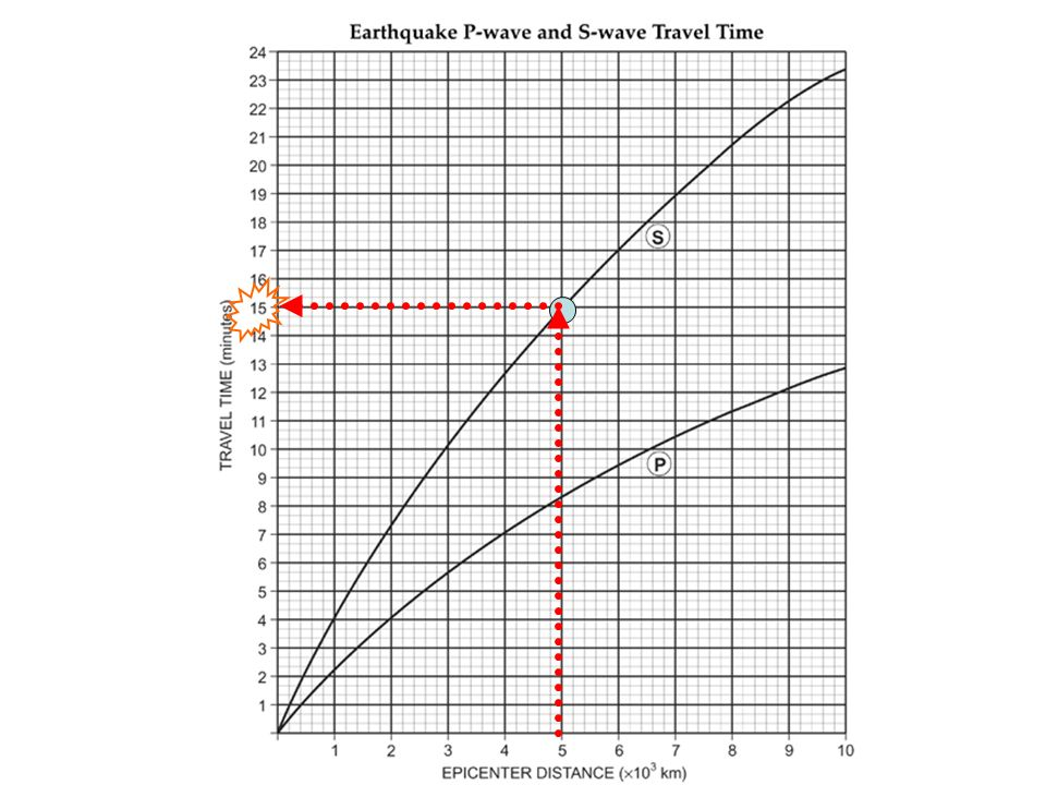 What is an Epicenter A point on Earths surface where EQ – Earthquake P-wave and S-wave Travel Time Worksheet