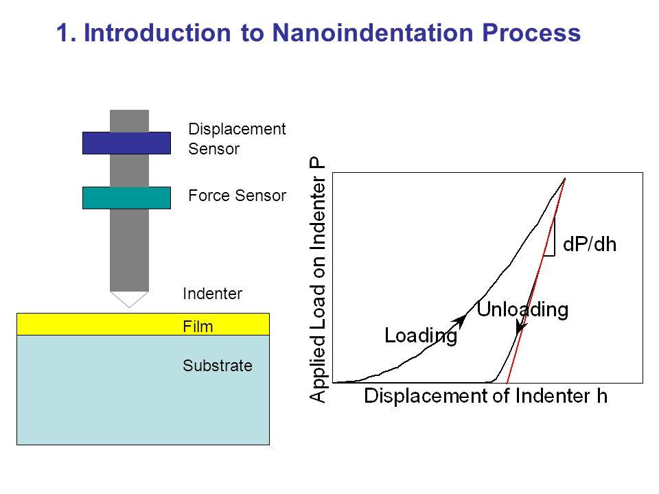 nanoindentation