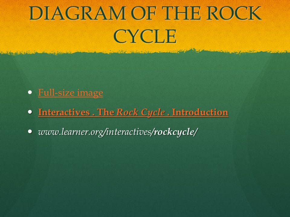 Rock cycle four types of rocks magma magma metamorphic metamorphic 3 diagram ccuart Gallery