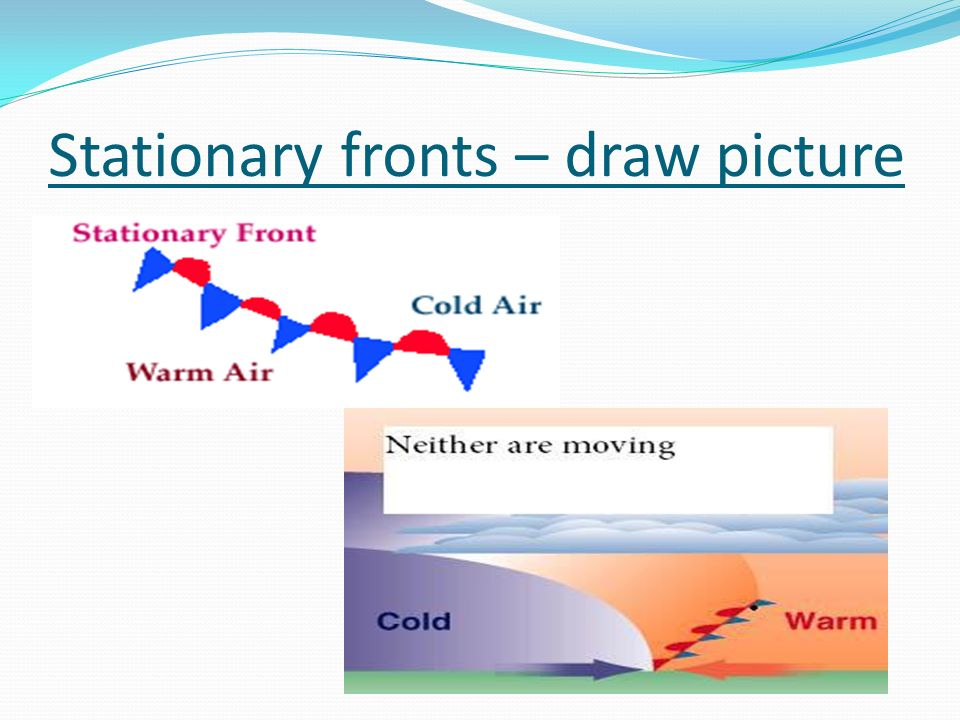 Stationary fronts – draw picture