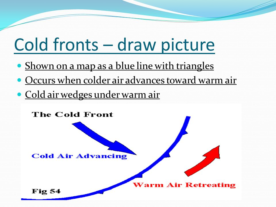 Cold fronts – draw picture Shown on a map as a blue line with triangles Occurs when colder air advances toward warm air Cold air wedges under warm air