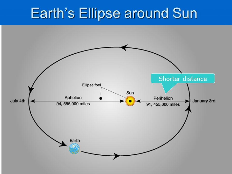 Earth's Ellipse around Sun Shorter distance