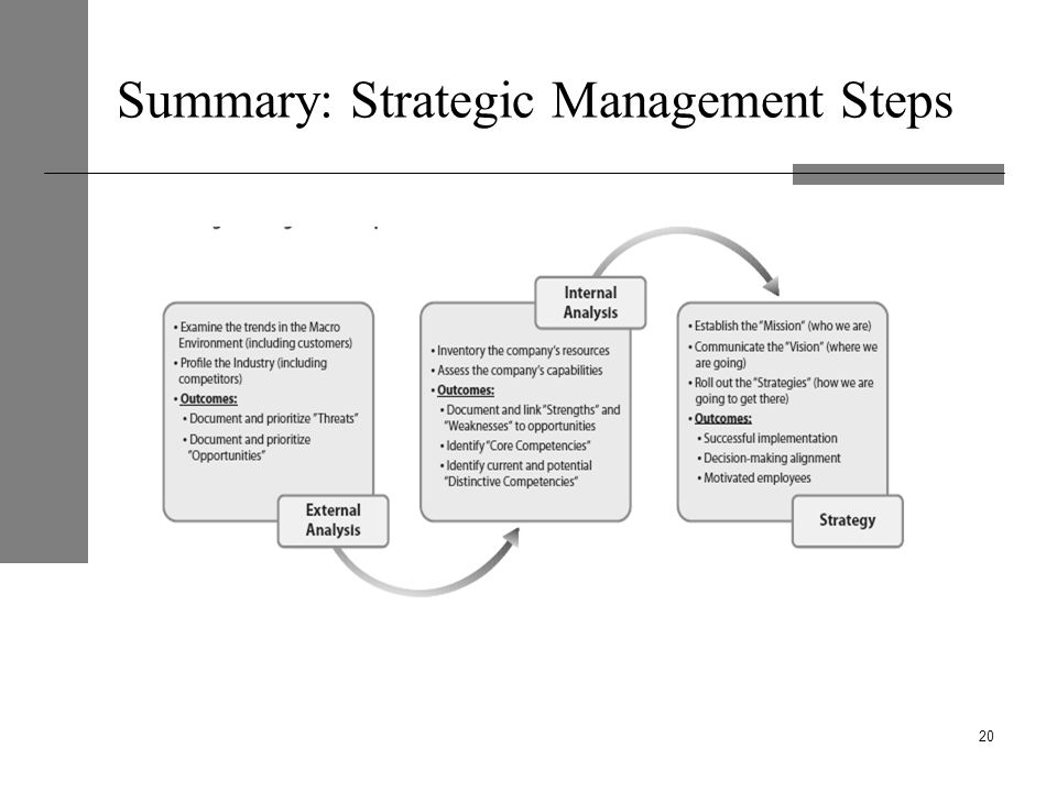 Summary: Strategic Management Steps 20