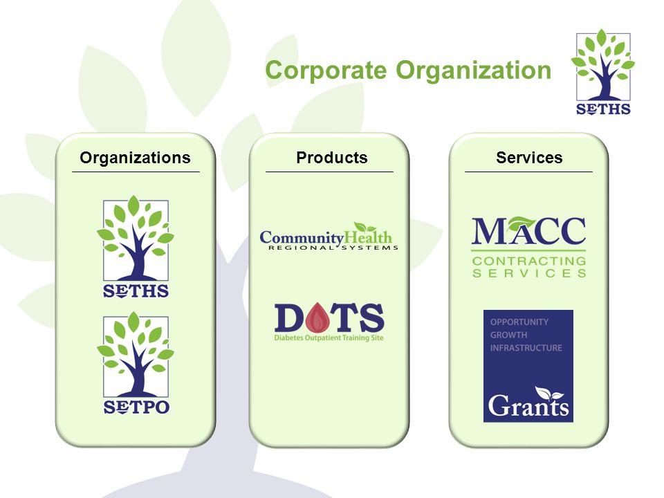 Corporate Organization OrganizationsProductsServices