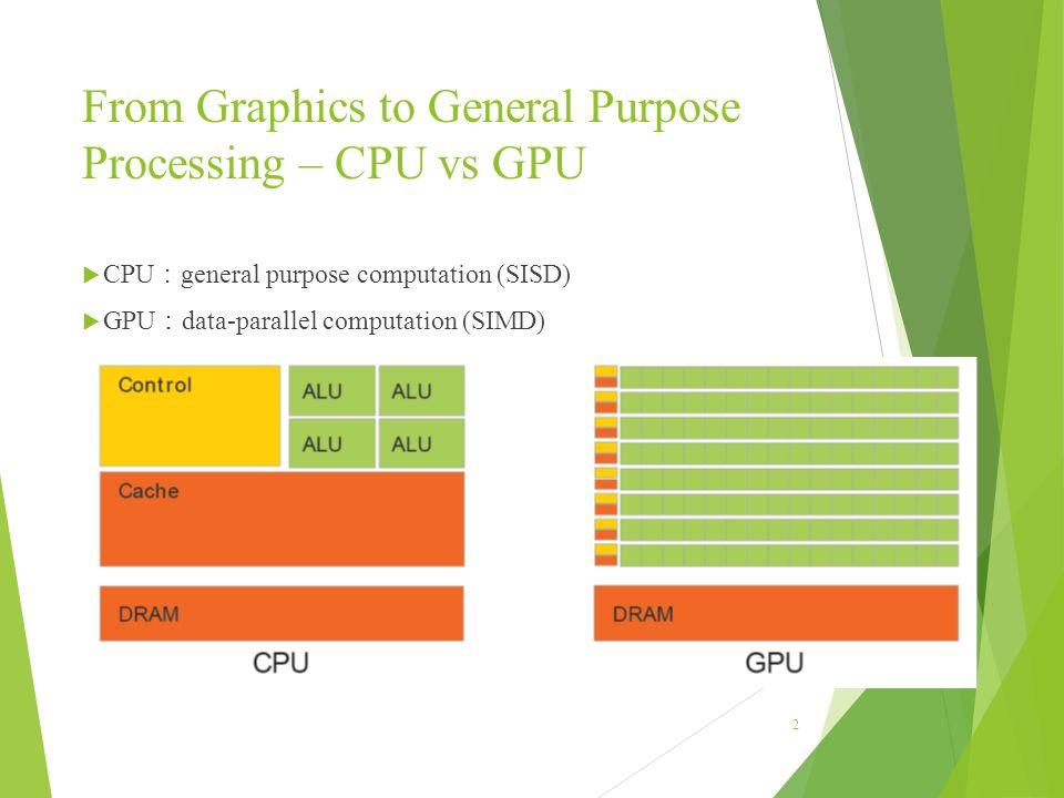 Basic CUDA Programming Computer Architecture 2015 (Prof