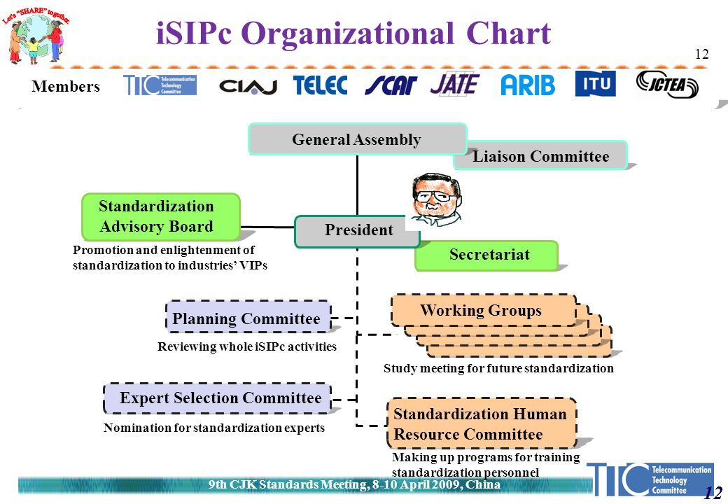 12 iSIPc Organizational Chart Secretariat Promotion and enlightenment of standardization to industries' VIPs General Assembly Standardization Advisory Board President Planning Committee Members Liaison Committee Expert Selection Committee Nomination for standardization experts Standardization Human Resource Committee Working Groups Making up programs for training standardization personnel Reviewing whole iSIPc activities Study meeting for future standardization 12 9th CJK Standards Meeting, 8-10 April 2009, China