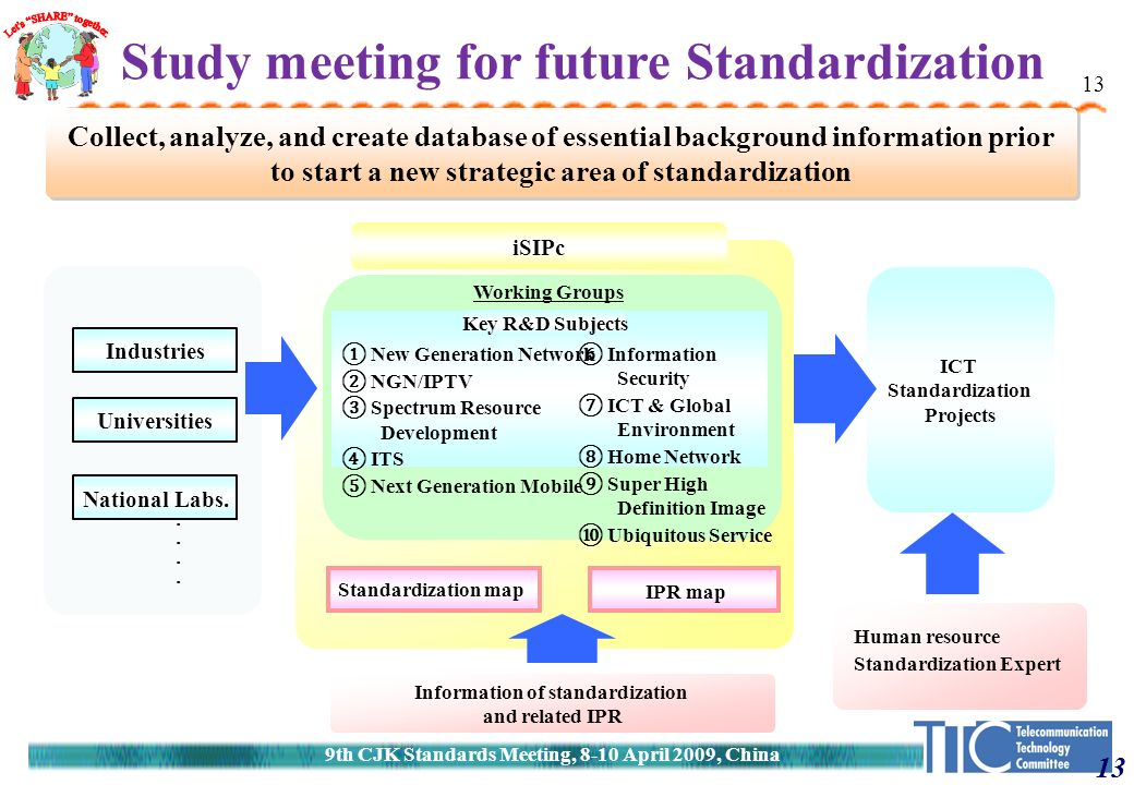 13 Industries ICT Standardization Projects iSIPc Working Groups ① New Generation Network ② NGN/IPTV ③ Spectrum Resource Development ④ ITS ⑤ Next Generation Mobile Study meeting for future Standardization Collect, analyze, and create database of essential background information prior to start a new strategic area of standardization Standardization map IPR map Information of standardization and related IPR Human resource Standardization Expert Universities ・・・・・・・・ National Labs.