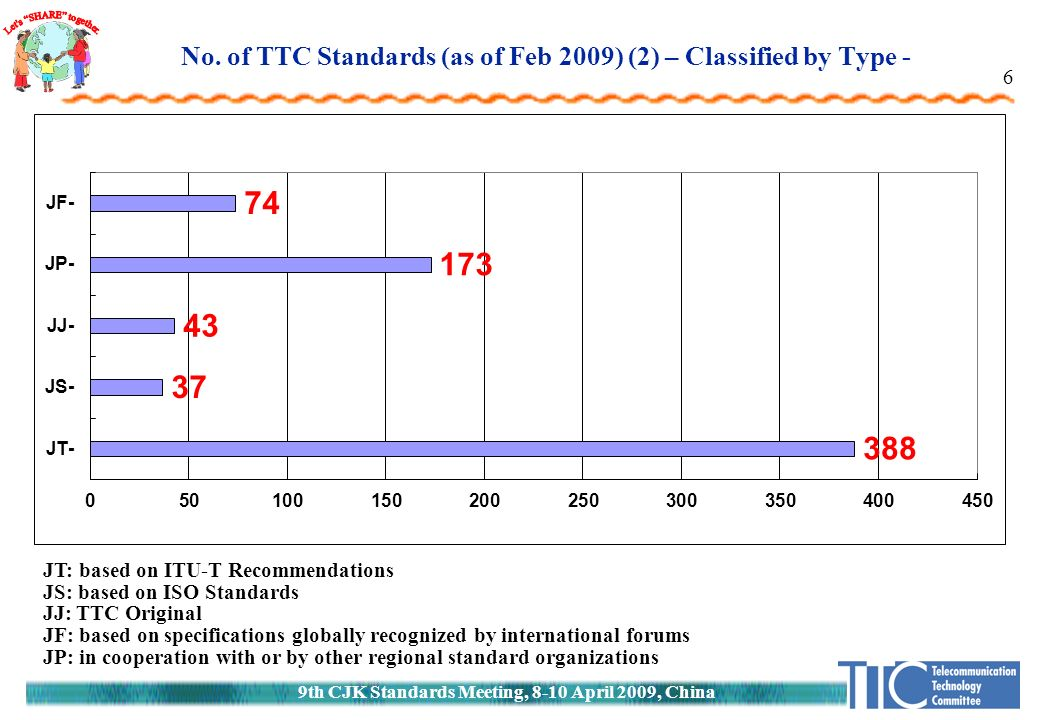 9th CJK Standards Meeting, 8-10 April 2009, China 6 JT: based on ITU-T Recommendations JS: based on ISO Standards JJ: TTC Original JF: based on specifications globally recognized by international forums JP: in cooperation with or by other regional standard organizations No.