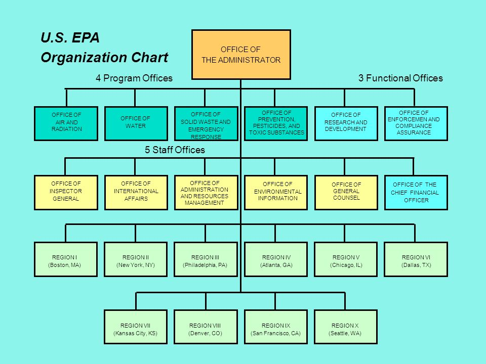 City of Philadelphia Organizational Chart
