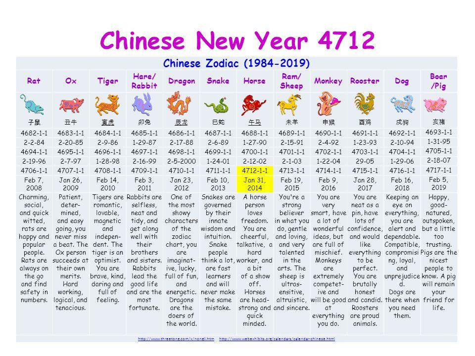 chinese new year 4712 chinese zodiac 1984 2019 ratoxtiger hare rabbit dragonsnakehorse - Chinese New Year 1984