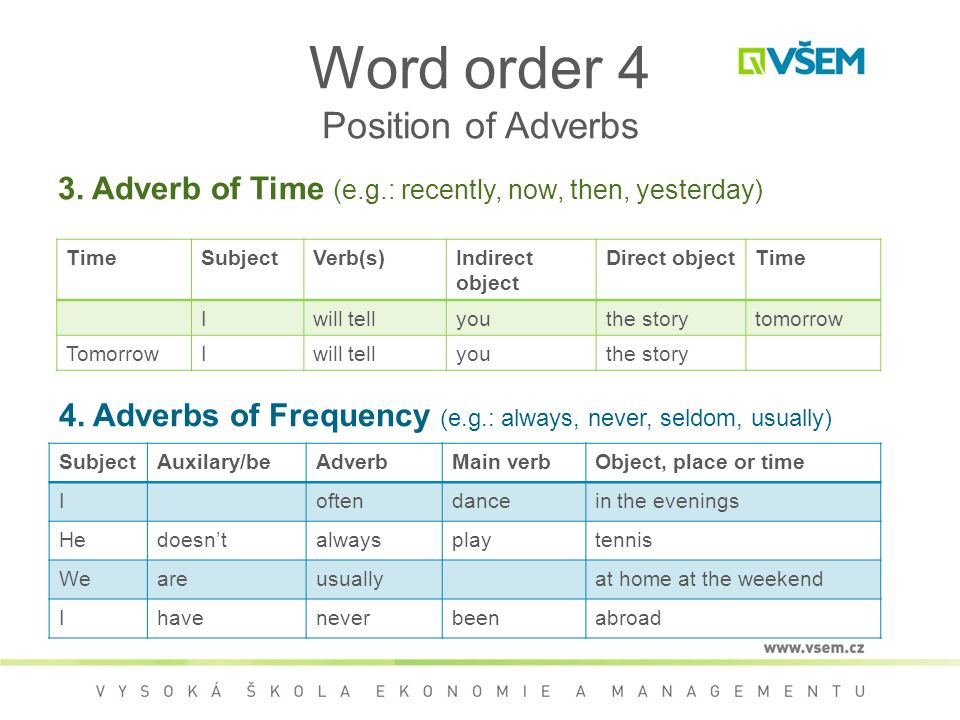 Word order 4 Position of Adverbs 3.