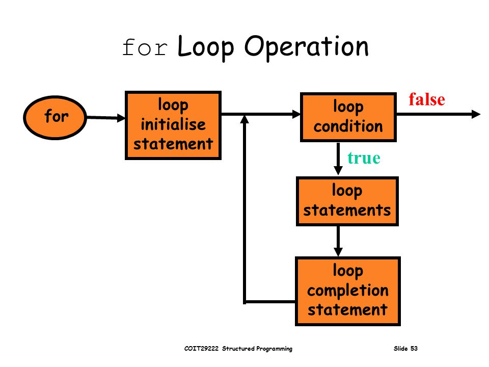 COIT29222 Structured Programming Slide 53 for Loop Operation for loop statements loop condition false true loop initialise statement loop completion statement